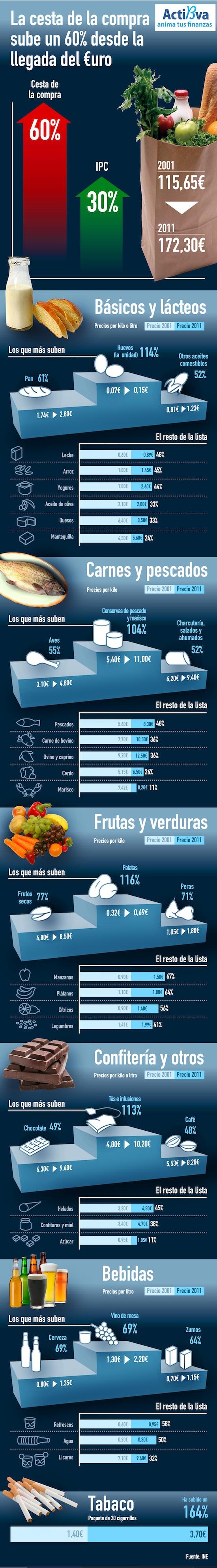 precios-cesta-compra-desde-el-euro-sm.jpg